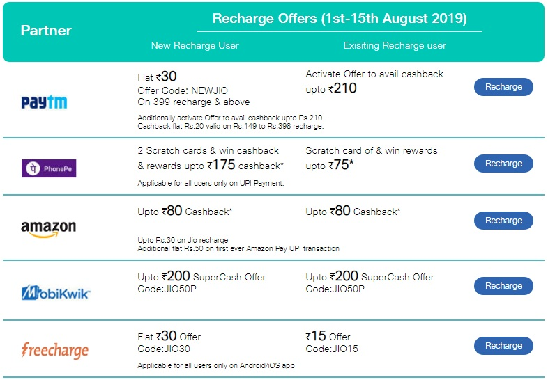 Jio Recharge Offer- Get 100% Cashback On Jio Mobile Prepaid Recharge