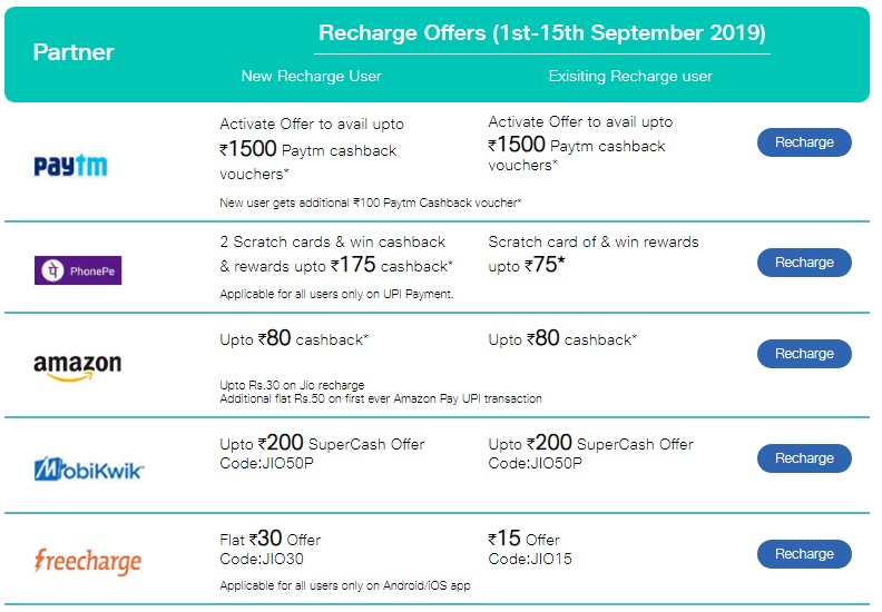 Jio Recharge Offer- Get 100% Cashback On Jio Mobile Prepaid