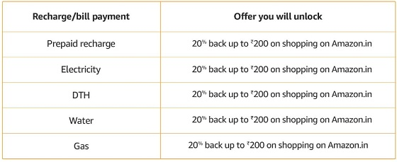 Amazon Recharge Offers : Upto 100% Cashback On Mobile, DTH